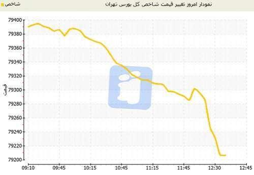 وضعیت شاخص بورس تهران در اولین روز کاری
